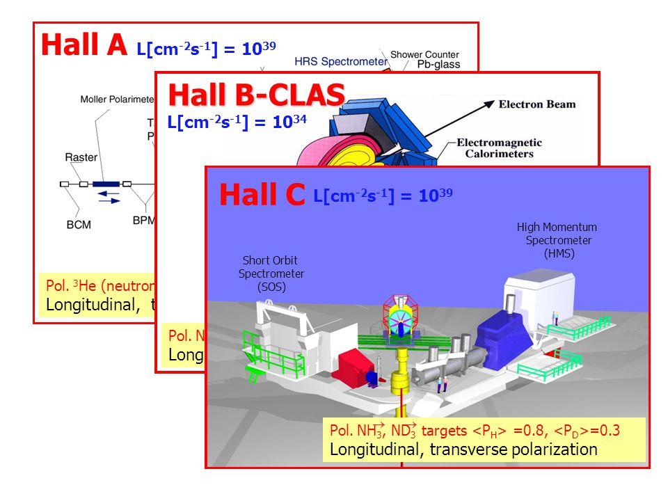 Hall A L[cm-2s-1] = 1039 Hall B-CLAS Hall C L[cm-2s-1] = 1034